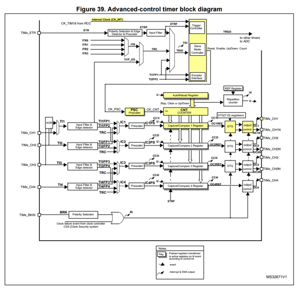 Low-level STM32 Peripheral access - Espruino