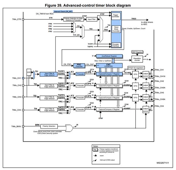 Low-level STM32 Peripheral access - Espruino